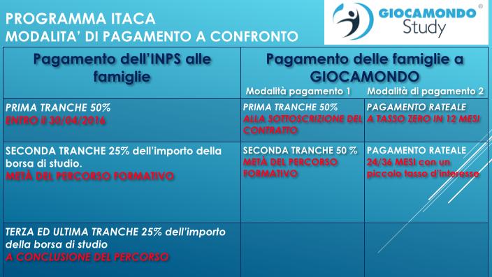 Pagamento agevolato a rate interesse zero High School Program Programma ITACA INPS
