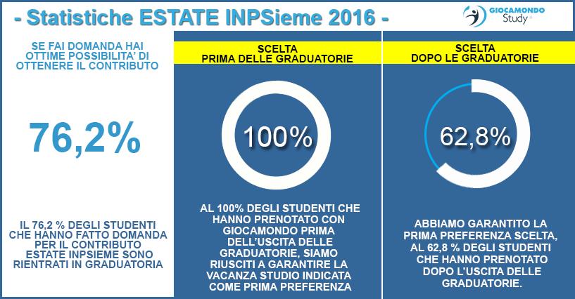 115 Soggiorni Inps 2017 - valore vacanza 2017 inpdap inps ...