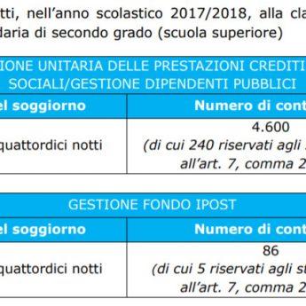 Estate INPSieme 2018: informazioni, scadenze, fasi e guida al bando - Giocamondo Study-CONTRIBUTI-BORSE-DI-STUDIO-VACANZE-STUDIO-ESTATE-INPSIEME-ESTERO-2018-1-345x345