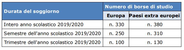 Programma ITACA INPS 2019/2020: borse di studio per programmi scolastici all'estero-numero-borse-itaca-1