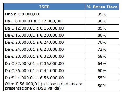 Programma ITACA INPS 2019/2020: borse di studio per programmi scolastici all'estero-percentuale-isee