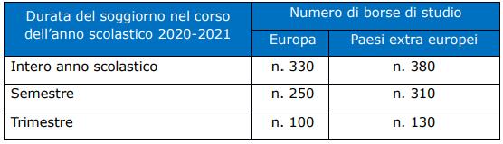 Programma ITACA INPS 2020/2021: borse di studio per programmi scolastici all'estero-imgpsh_fullsize_anim