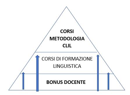 Come utilizzare la carta del docente - Giocamondo Study-Cattura