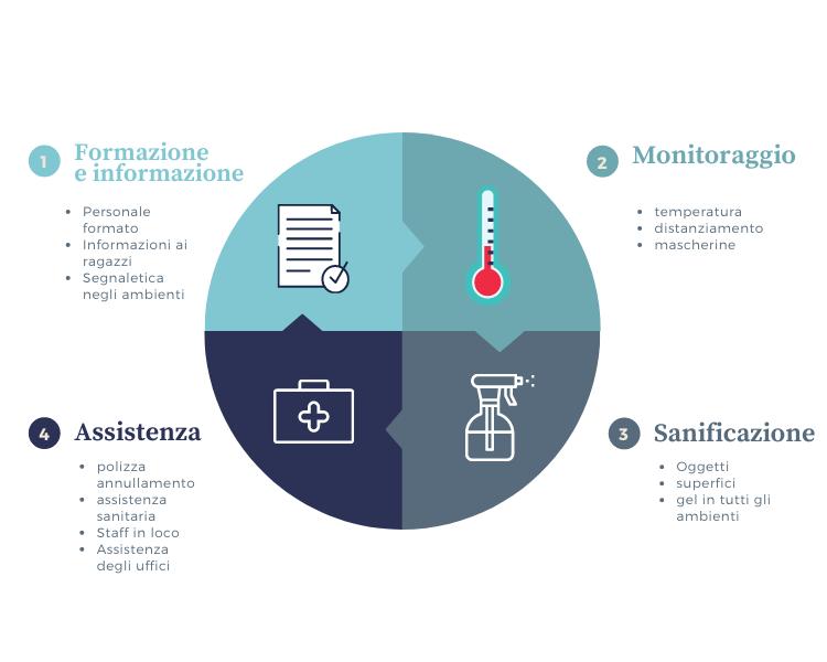 Giocamondo Safe 2021 speciale docenti - Giocamondo Study-Monitoraggio-1