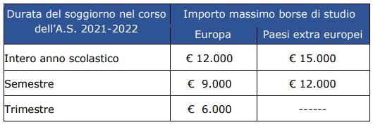 Contributi valore borse di studio itaca INPS 2021 2022
